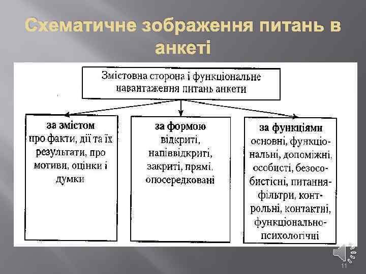 Схематичне зображення питань в анкеті 11
