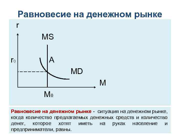 Равновесие на денежном рынке r MS r 0 A MD M 0 Равновесие на