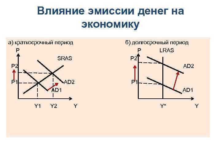 Влияние эмиссии денег на экономику а) краткосрочный период б) долгосрочный период P P LRAS