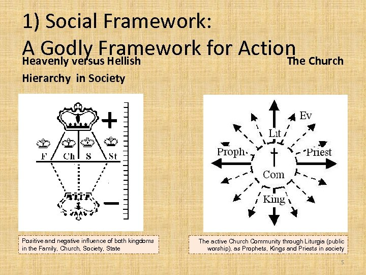1) Social Framework: A Godly Framework for Action Church Heavenly versus Hellish The Hierarchy