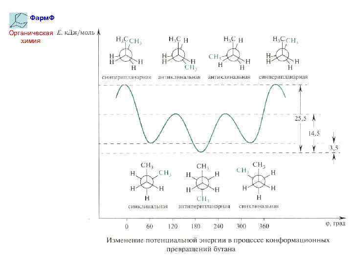 Фарм. Ф Органическая химия