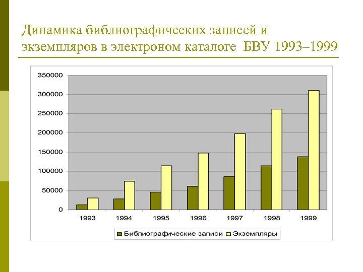 Динамика библиографических записей и экземпляров в электроном каталоге БВУ 1993– 1999