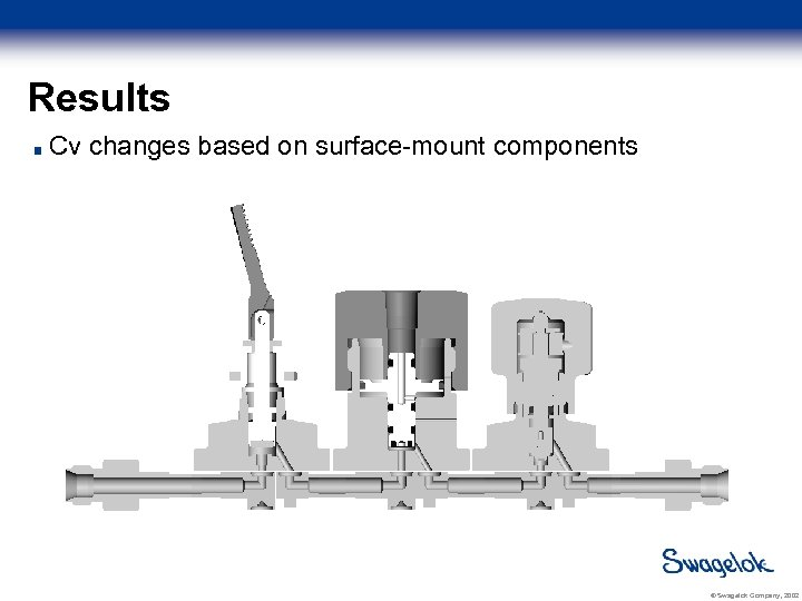 Results Cv changes based on surface-mount components © Swagelok Company, 2002