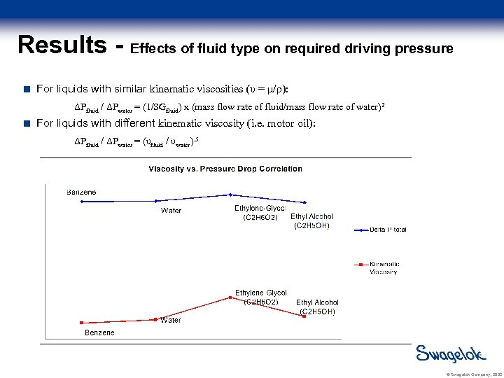 Results - Effects of fluid type on required driving pressure For liquids with similar
