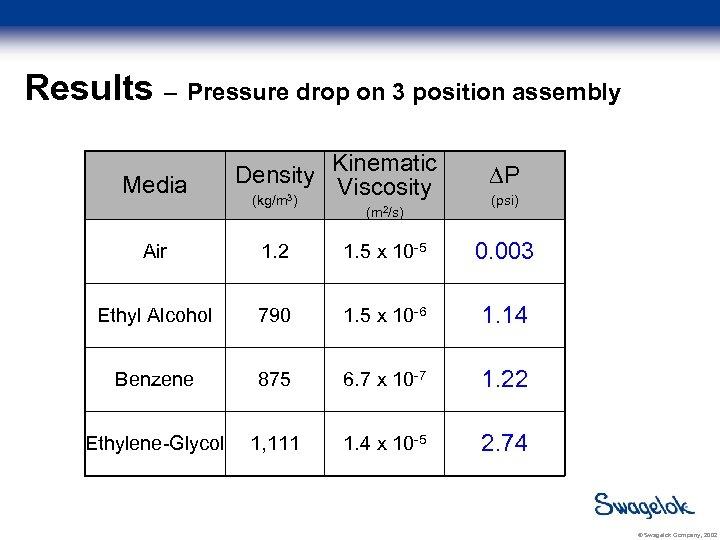 Results – Pressure drop on 3 position assembly Media Density (kg/m 3) Kinematic Viscosity