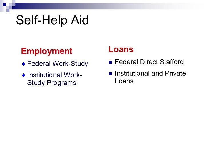 Self-Help Aid Employment Loans ¨ Federal Work-Study n Federal Direct Stafford ¨ Institutional Work.