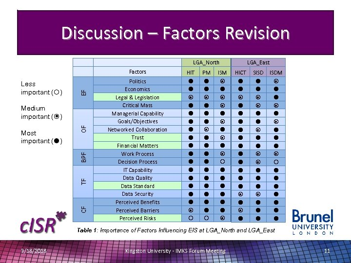 Discussion – Factors Revision Less important ( ) EF CF TF BPF Most important
