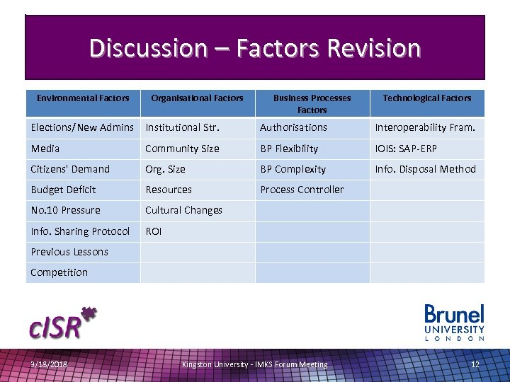 Discussion – Factors Revision Environmental Factors Organisational Factors Business Processes Factors Technological Factors Elections/New