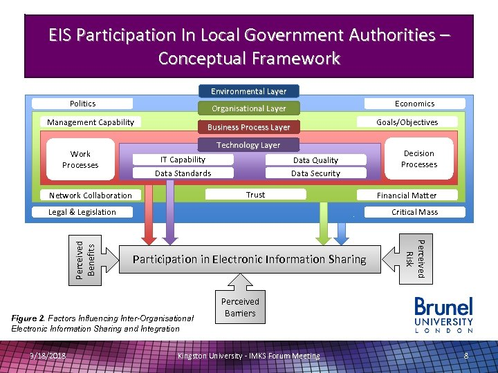 EIS Participation In Local Government Authorities – Conceptual Framework Environmental Layer Politics Management Capability