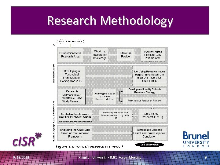 Research Methodology Figure 3. Empirical Research Framework 3/18/2018 Kingston University - IMKS Forum Meeting