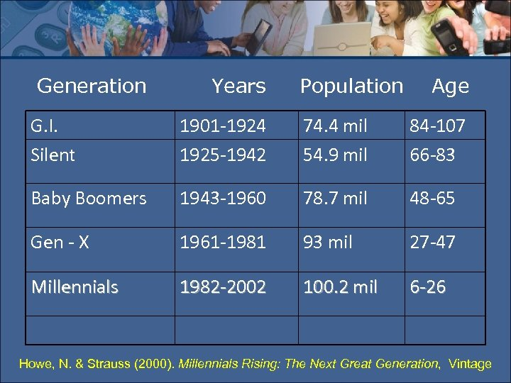 Generation Years Population Age G. I. Silent 1901 -1924 1925 -1942 74. 4 mil