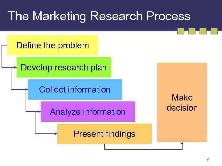 the marketing process The marketing process to analyze market opportunities, selecting target markets, developing marketing mix, and finally managing the marketing effort as one can see that the targeted customers stand at the center of the marketing process.