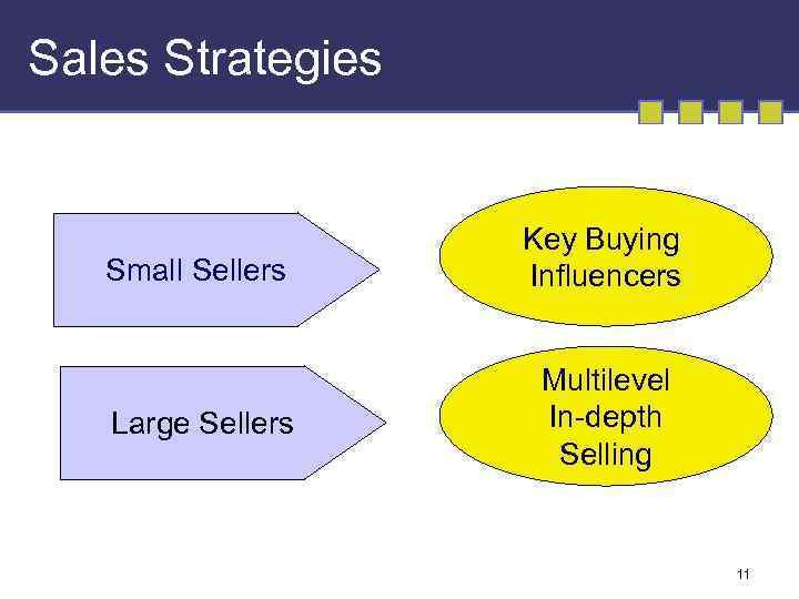 Sales Strategies Small Sellers Key Buying Influencers Large Sellers Multilevel In-depth Selling 11