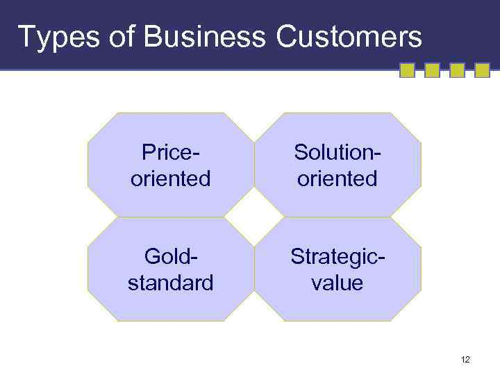 Types of Business Customers Priceoriented Solutionoriented Goldstandard Strategicvalue 12