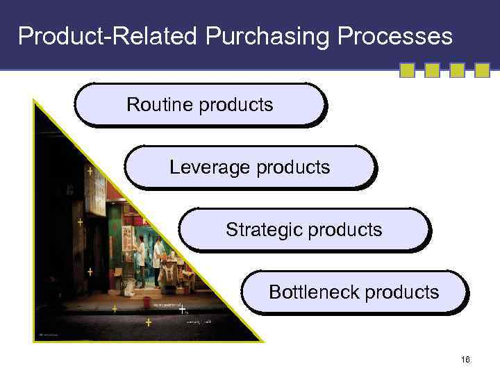 Product-Related Purchasing Processes Routine products Leverage products Strategic products Bottleneck products 16