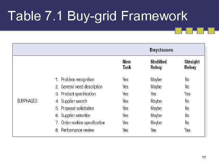 Table 7. 1 Buy-grid Framework 17