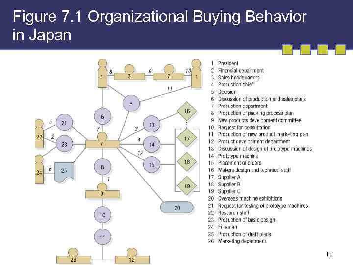 Figure 7. 1 Organizational Buying Behavior in Japan 18