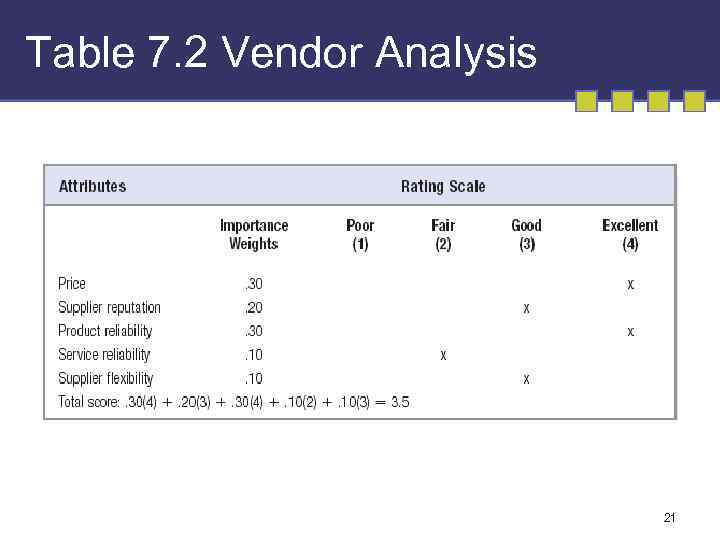 Table 7. 2 Vendor Analysis 21