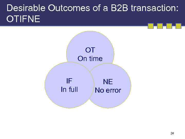 Desirable Outcomes of a B 2 B transaction: OTIFNE OT On time IF In
