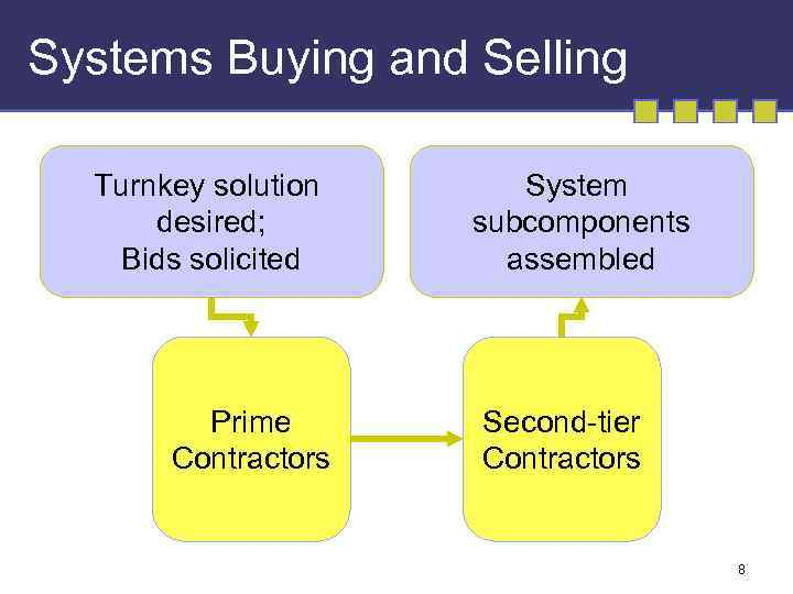 Systems Buying and Selling Turnkey solution desired; Bids solicited Prime Contractors System subcomponents assembled