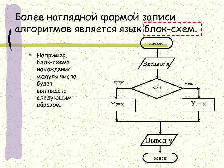 Более наглядной формой записи алгоритмов является язык блок-схем. начало Например, блок-схема нахождения модуля числа