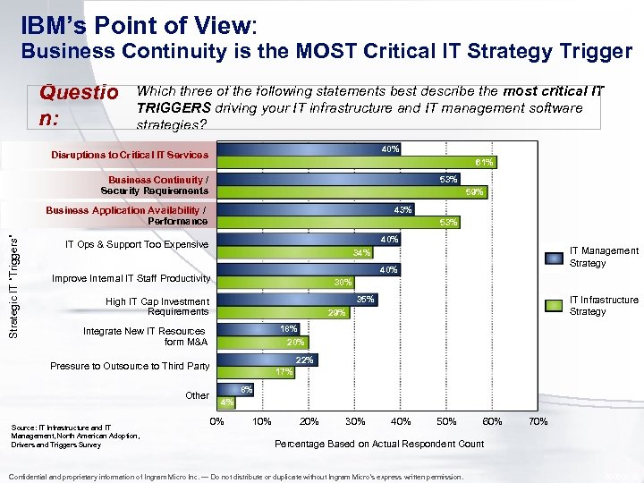 IBM's Point of View: Business Continuity is the MOST Critical IT Strategy Trigger Questio