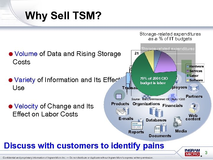 Why Sell TSM? Storage-related expenditures as a % of IT budgets 25 20 Percentage