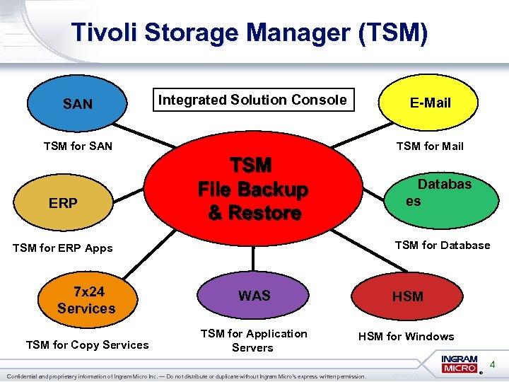 Tivoli Storage Manager (TSM) SAN Integrated Solution Console E-Mail TSM for SAN ERP TSM