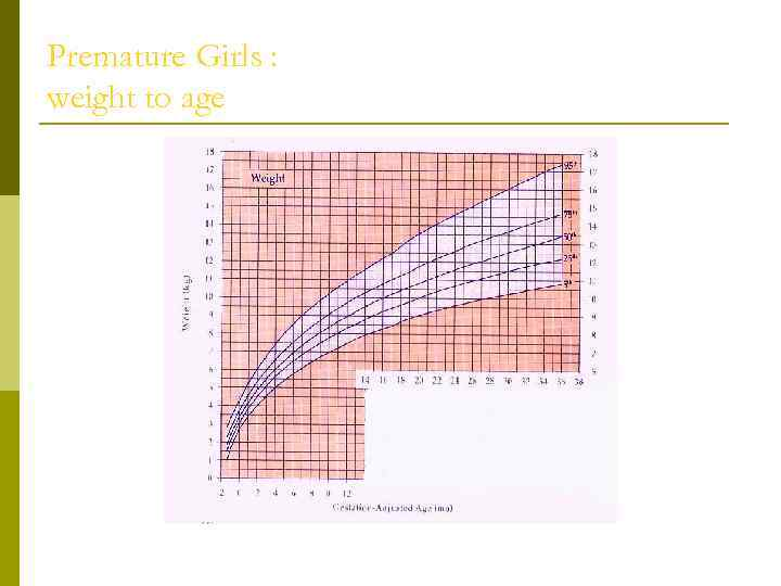 Premature Girls : weight to age