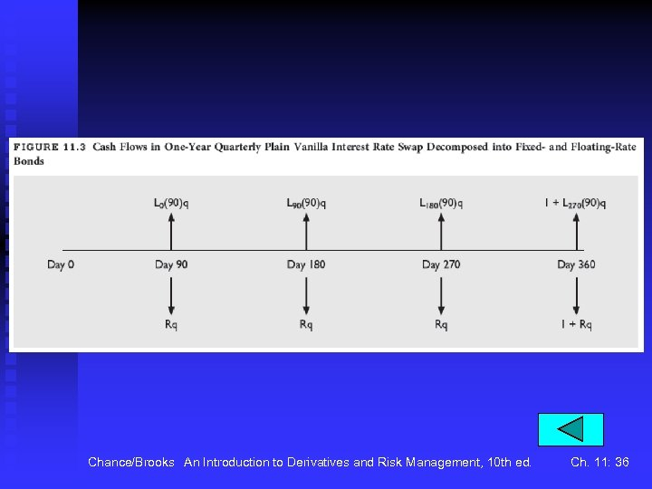 Chance/Brooks An Introduction to Derivatives and Risk Management, 10 th ed. Ch. 11: 36