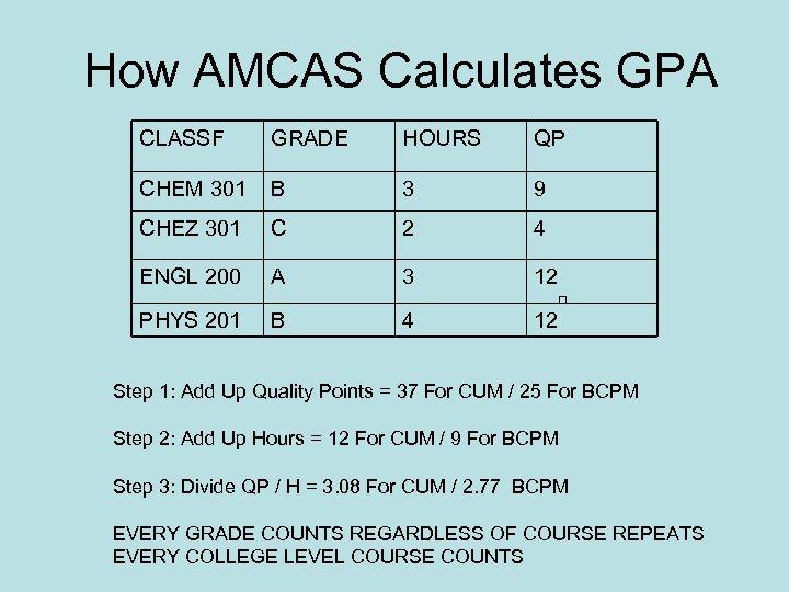 How AMCAS Calculates GPA CLASSF GRADE HOURS QP CHEM 301 B 3 9 CHEZ