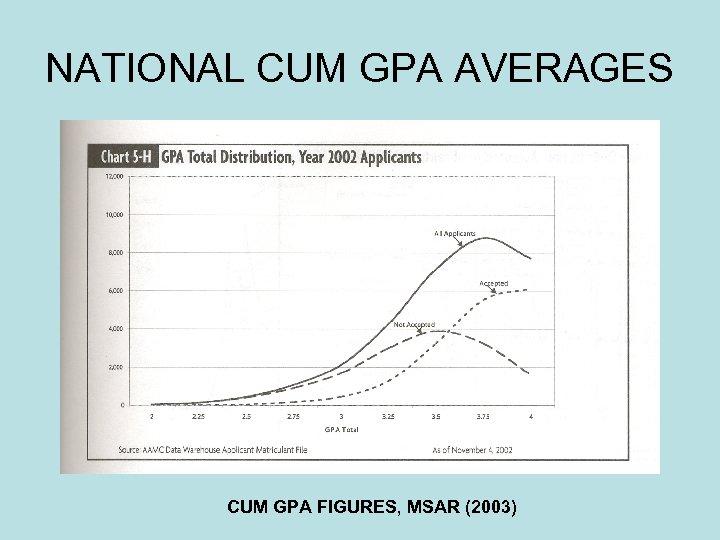 NATIONAL CUM GPA AVERAGES CUM GPA FIGURES, MSAR (2003)