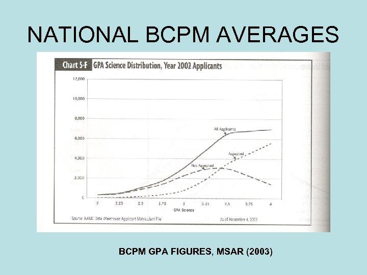 NATIONAL BCPM AVERAGES BCPM GPA FIGURES, MSAR (2003)