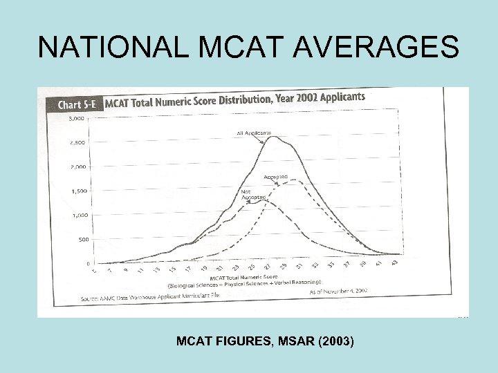 NATIONAL MCAT AVERAGES MCAT FIGURES, MSAR (2003)