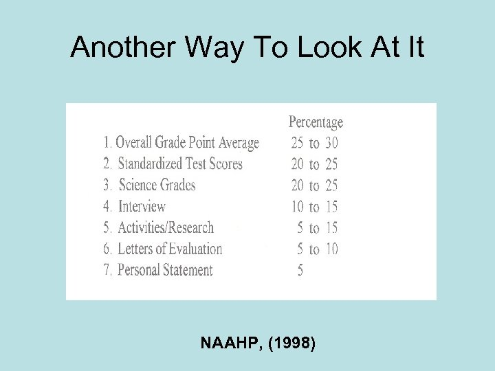 Another Way To Look At It NAAHP, (1998)