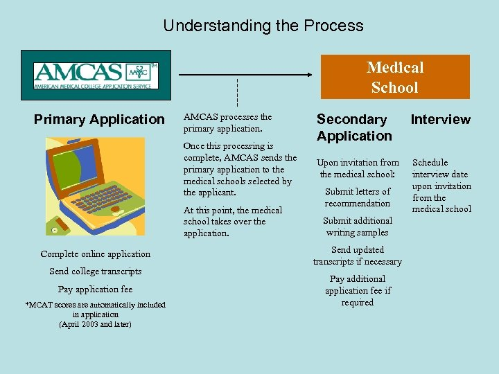 Understanding the Process Medical School Primary Application AMCAS processes the primary application. Once this