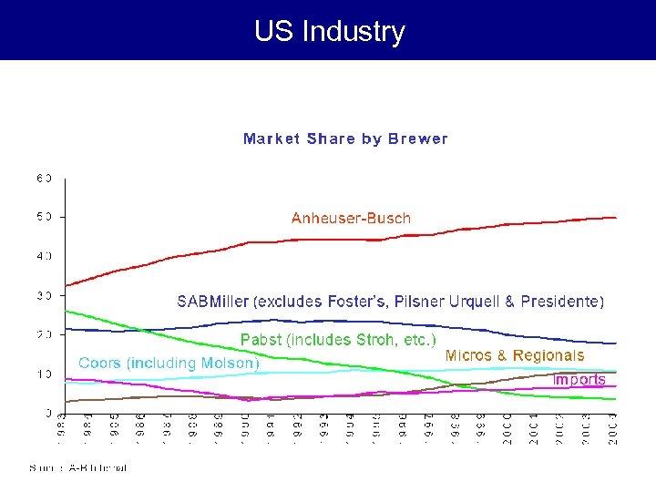 US Industry