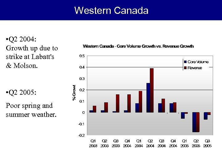 Western Canada • Q 2 2004: Growth up due to strike at Labatt's &