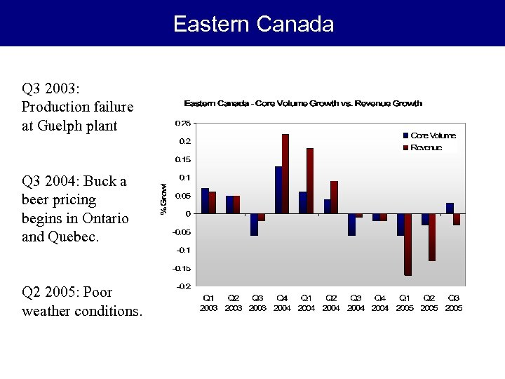 Eastern Canada Q 3 2003: Production failure at Guelph plant Q 3 2004: Buck