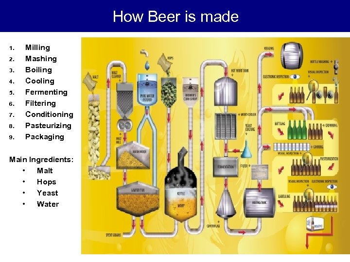 How Beer is made 1. 2. 3. 4. 5. 6. 7. 8. 9. Milling