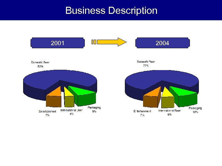 Business Description 2001 2004