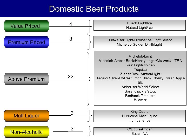 Domestic Beer Products Value Priced Premium Priced 4 8 Busch Light/Ice Natural Light/Ice Budweiser/Light/Dry/Ice