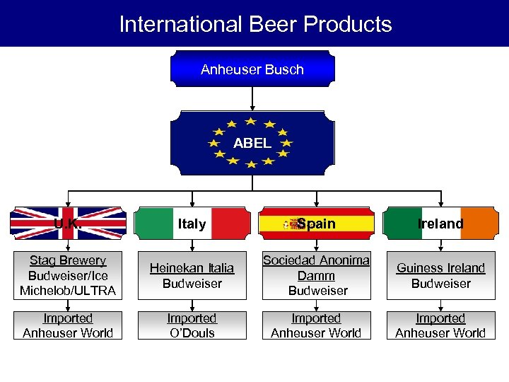 International Beer Products Anheuser Busch ABEL U. K. Italy Spain Ireland Stag Brewery Budweiser/Ice