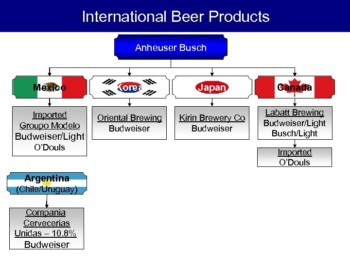 International Beer Products Anheuser Busch Mexico Korea Japan Canada Imported Groupo Modelo Oriental Brewing