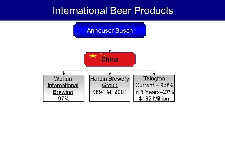 International Beer Products Anheuser Busch China Wuhan International Brewing 97% Tsingtao Harbin Brewery Current