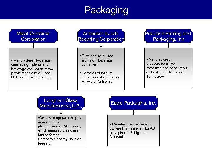 Packaging Metal Container Corporation • Manufactures beverage cans at eight plants and beverage can
