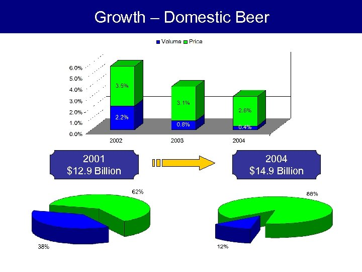 Growth – Domestic Beer 2001 $12. 9 Billion 2004 $14. 9 Billion