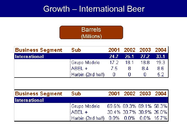 Growth – International Beer Barrels (Millions)