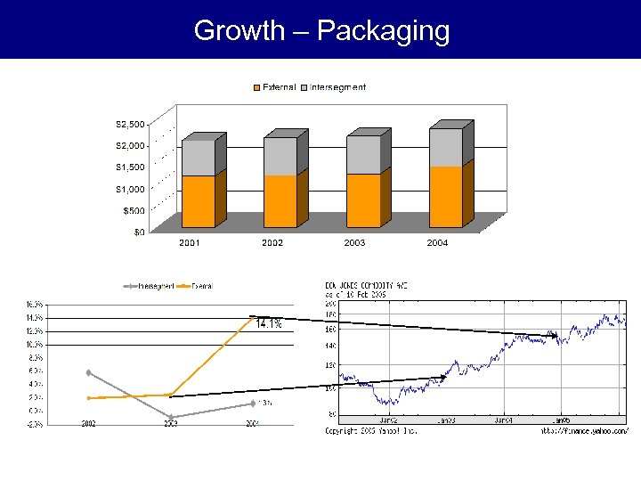 Growth – Packaging