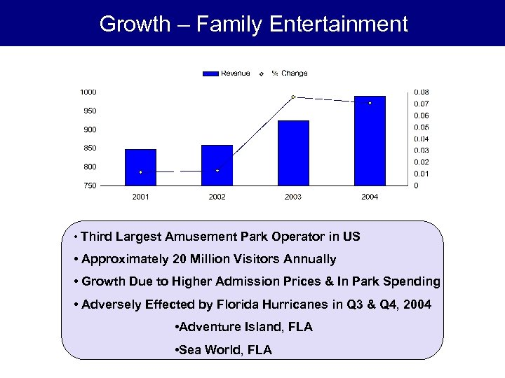 Growth – Family Entertainment • Third Largest Amusement Park Operator in US • Approximately